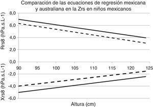 Valores esperados de Rrs y Xrs a 8Hz para la cohorte mexicana utilizando las ecuaciones de regresión australianas (línea a trazos) y las mexicanas (línea continua).