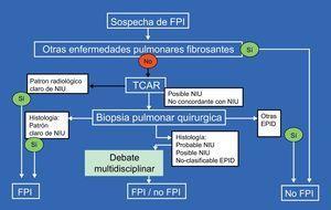 Algoritmo diagnóstico de la fibrosis pulmonar idiopática. Para las abreviaturas, véase el texto.