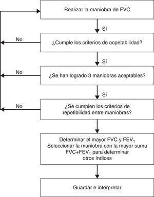 Diagrama de flujo para la aplicación de los criterios de aceptabilidad y repetibilidad. Modificada de Miller et al.9.