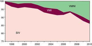 EPOC. Evolución anual por grupo de intervención (%). Región de Murcia 1997-2010. SIV: sin intervención ventilatoria; VMI: ventilación mecánica invasiva; VMNI: ventilación mecánica no invasiva.