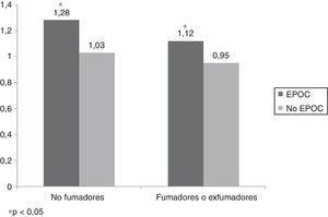 [VSV2] Score de comorbilidad autorreportada de los sujetos con y sin EPOC según su condición de no fumadores y fumadores o exfumadores. * p<0,05.