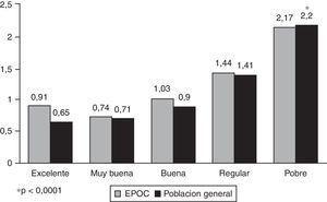 Score de comorbilidad y estado general de salud en sujetos con EPOC vs población general. Se observa un incremento significativo en el valor del score a mayor deterioro del estado general de salud.