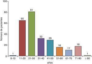 Distribución por edades de los pacientes con un derrame pleural tuberculoso en Galicia (España). Fuente: Valdés et al.24.