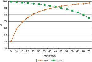 Efecto de la prevalencia del derrame pleural tuberculoso en los valores predictivos positivo y negativo de adenosina desaminasa, para el diagnóstico del mismo (sensibilidad 90%, especificidad 93%). Cuando la prevalencia de la enfermedad es baja, su valor predictivo positivo también lo es, por lo que su utilidad radica en poder descartar la enfermedad (alto valor predictivo negativo). Si la prevalencia es alta, el valor predictivo positivo también está elevado, por lo que puede ser útil para confirmar la enfermedad. VPN: valor predictivo negativo; VPP: valor predictivo positivo.