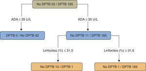 Árbol de regresión para predecir un derrame pleural tuberculoso. Adenosina desaminasa (U/l) y linfocitos (%) fueron las variables elegidas en el árbol de regresión final. ADA: adenosina desaminasa&#59; DPTB: derrame pleural tuberculoso. Fuente: Valdés et al.109.