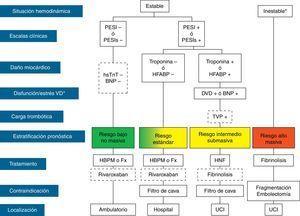 Estratificación pronóstica y tratamiento de la tromboembolia pulmonar en fase aguda. BNP: péptido natriurético cerebral; DVD: disfunción ventricular derecha; Fx: fondaparinux; HBPM: heparina de bajo peso molecular; HFABP: proteína ligadora de ácidos grasos cardiacos; HNF: heparina no fraccionada; hsTnT: troponina T de alta sensibilidad; PESI: Pulmonary Embolism Severity Index; PESIs: PESI simplificada; TVP: trombosis venosa profunda; UCI: unidad de cuidados intensivos.*Shock cardiogénico o presión arterial sistólica<90mm Hg mantenida, no debida a hipovolemia, sepsis o arritmias cardiacas. La línea discontinua indica ausencia de evidencia definitiva (fibrinólisis) o de experiencia clínica amplia (rivaroxaban). Para aquellas situaciones no contempladas en el algoritmo, se recomienda hospitalización y tratamiento anticoagulante convencional.
