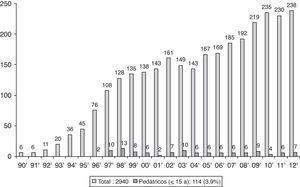 Evolución del número de trasplantes pulmonares pediátricos y de adultos realizados en España durante los años 1990-2012 (datos de la Organización Nacional de Trasplantes4).