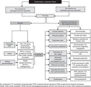 Algoritmo diagnóstico de la tos crónica en el niño. Extraída de Saranz R. Diagnóstico y tratamiento de la tos crónica en pediatría. Arch Argent Pediatr. 2013&#59; 111: 140-47.