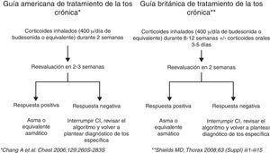 Algoritmo de tratamiento de la tos crónica inespecífica. CI: corticoides inhalados.