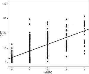 Distribución mMRC vs. CAT. Índice de correlación de Spearman: ρ=0,613; p<0,01.