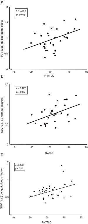 Correlación entre el atrapamiento aéreo (expresado por el cociente pletismográfico RV/TLC) de los pacientes con EPOC y la captación de su (a) diafragma costal, (b) recto del abdomen y (c) cuádriceps. RV: volumen residual; SUV: standard uptake value; TLC: capacidad pulmonar total; u.a.: unidades arbitrarias de captación