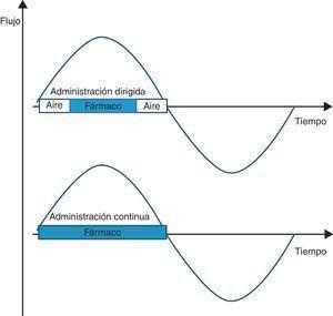 Diagrama de ambas modalidades de nebulización durante un ciclo inspiratorio.
