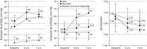 Evolución de la PaO2, la PaCO2 y el pH en pacientes con EPOC y OCD. Breathing room air: respirando aire ambiente&#59; EPOC: enfermedad pulmonar obstructiva crónica&#59; NHV: hipoventilación nocturna&#59; OCD: oxigenoterapia continua domiciliaria&#59; PaCO2: Presión arterial de dióxido de carbono&#59; PaO2: Presión arterial de oxígeno. De Tarrega et al.131.