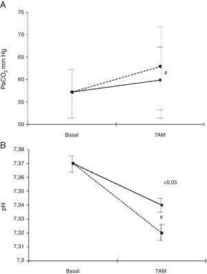 Evolución de la PaCO2 (A) y el pH (B) durante el sueño con el flujo ajustado en vigilia (línea continua) y tras incrementarlo en 1l/min durante el sueño (línea de puntos). De Samolski et al.132.