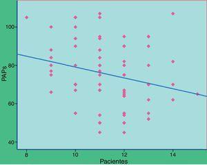 Correlación entre el número de repeticiones y presión arterial pulmonar sistólica (PAPs). Se observó una débil correlación entre el número de pentanucleótidos y los valores de PAPs medida en el cateterismo diagnóstico (r=–0,225).