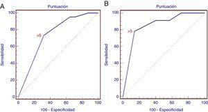 Curva ROC de la puntuación para la predicción de una infiltración maligna de un ganglio linfático. A)La curva ROC para el estudio retrospectivo muestra las diferentes sensibilidad y especificidad de los criterios positivos combinados (AUC=0,738; IC95%: 0,673-0,796; p=0,0001). B)La curva ROC para el estudio prospectivo (AUC=0,852; IC95%: 0,743-0,928; p=0,0001).