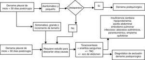 Algoritmo diagnóstico del derrame pleural tras cirugía torácica o abdominal.
