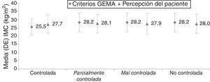 IMC en subgrupos definidos por el control del asma según GEMA y según el propio paciente (controlada/no controlada [parcialmente controlada/mal controlada]). Las diferencias fueron significativas entre subgrupos según criterios GEMA (p=0,0065) y no significativas entre subgrupos según la percepción del paciente (p=0,5088).
