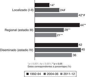 Estadio al diagnóstico. *p< 0,001; #p< 0,001; **p< 0,05. Datos correspondientes a porcentajes (%).