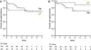 Supervivencia (Kaplan-Meier) de los pacientes con hipertensión pulmonar tromboembólica crónica tratados con endarterectomía pulmonar (EP) (línea continua) o tratamiento médico (TM) (línea discontinua). El gráfico A muestra la supervivencia global del grupo EP. El gráfico B muestra la supervivencia condicionada a estar vivo a los 100 días de la intervención del grupo EP.