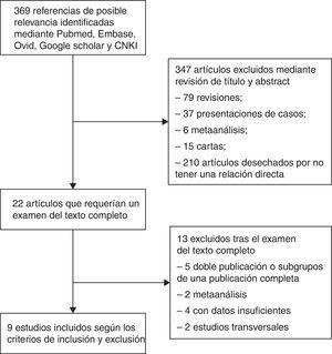 Diagrama de flujo de los estudios incluidos/excluidos.