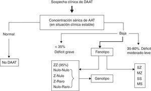 Algoritmo diagnóstico del déficit de AAT (DAAT). Tomado de Vidal et al.3.