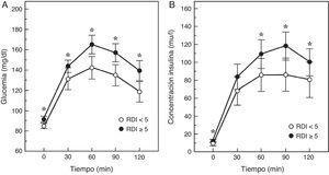 Respuesta de la glucemia y la insulinemia a una sobrecarga oral de glucosa en pacientes con SAHS (RDI o índice de eventos respiratorios≥5) o sin SAHS. Modificada de Cizza et al.43.