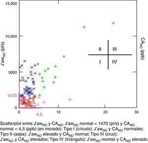 Categorías de óxido nítrico exhalado basadas en el umbral superior de J¿awNO y CANO obtenidos en el grupo de niños sanos.