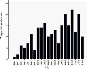 Número de pacientes trasplantados por EPOC por año (julio 1993-agosto 2013).