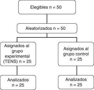 Diagrama de flujo del progreso de los sujetos a través del estudio.