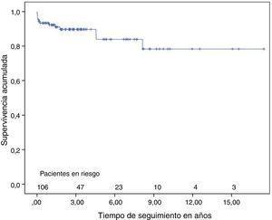 Curva de supervivencia de la serie global, incluida la mortalidad hospitalaria.