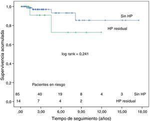 Curvas de supervivencia de los pacientes con hipertensión pulmonar residual y sin hipertensión pulmonar residual, excluida la mortalidad hospitalaria.