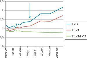 Evolución de las pruebas de función respiratoria. La flecha indica el inicio de tratamiento con rituximab. FEV1: volumen espiratorio forzado en el primer segundo; FVC: capacidad vital forzada.