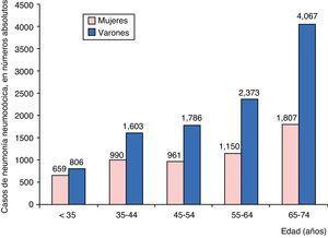 Distribución de los ingresos por neumonía neumocócica adquirida en la comunidad según grupos de edad y sexo, en números absolutos.