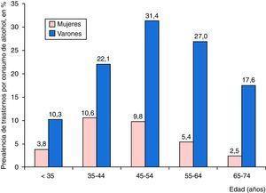 Prevalencia de trastornos por consumo de alcohol entre los ingresos por neumonía neumocócica según grupos de edad y sexo, en porcentaje.
