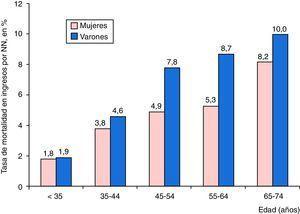 Tasas de mortalidad entre los ingresos por neumonía neumocócica según grupos de edad y sexo, en porcentaje.