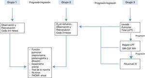 Posible algoritmo de tratamiento de la PAP según gravedad, basado en las opiniones de los diferentes autores20.