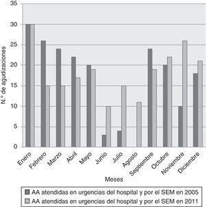 Distribución por meses de las agudizaciones asmáticas atendidas en el servicio de urgencias y por el Servicio de Emergencias Médicas en 2005 y 2011.