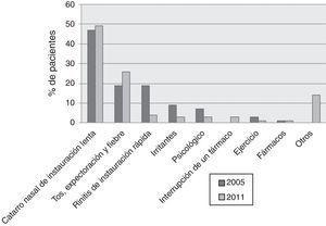 Pacientes que reconocían uno o más de un factor desencadenante previo a la agudizaciones asmáticas (n=190).