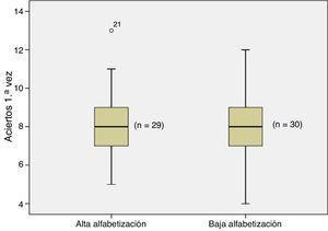 Diagramas de caja de las puntuaciones del EPOC-Q según la alfabetización en salud medida con el cuestionario SAHLSA y el punto de corte propuesto por los autores, de 3716.