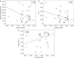 A) Correlación entre la L-arginina y el número de desaturaciones. B) Índice de apnea (AHI). C) SaO2 media %.