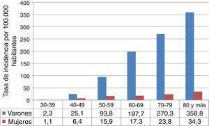 Tasas de incidencia, estandarizadas a población europea, de cáncer de pulmón por grupos de edad y sexo en el Área de Salud de León (1996-2010).
