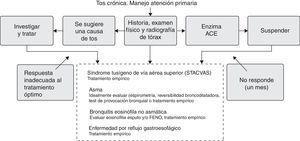 Algoritmo de manejo de la tos crónica en atención primaria.