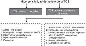 Algoritmo de manejo de la tos crónica refractaria.
