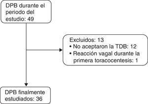 Algoritmo del estudio de los derrames pleurales bilaterales. DPB: derrame pleural bilateral; TDB: toracocentesis diagnóstica bilateral.