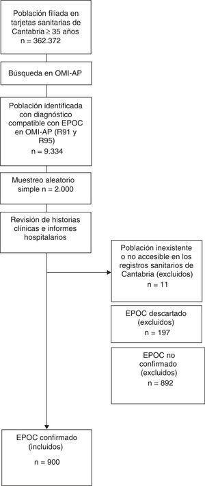 Diagrama de flujo para la selección de la muestra a estudio.