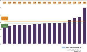 Peso medio e índice de complejidad de las unidades de Cirugía Torácica participantes, con comparación con respecto a las normas benchmarking y externa.