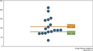 Número de resecciones lobares de las unidades de Cirugía Torácica participantes en el benchmarking.