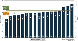 Estancia media e IEAR de las distintas unidades de Cirugía Torácica, comparándolas con las normas benchmarking y externa.