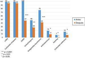 Comparación de la proporción de tratamiento necesario para el control del asma, antes y después del tratamiento con omalizumab durante un año.